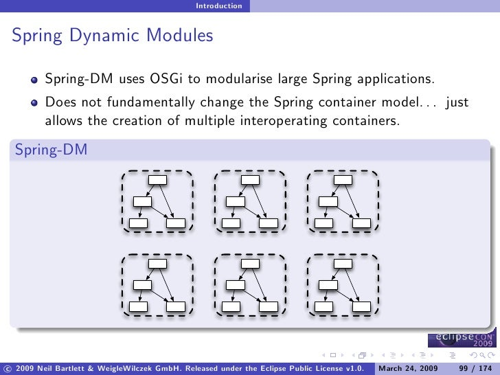 Introduction    Spring Dynamic Modules           Spring-DM uses OSGi to modularise large Spring applications.          Doe...