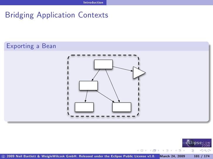 Introduction    Bridging Application Contexts     Exporting a Bean     c 2009 Neil Bartlett & WeigleWilczek GmbH. Released...