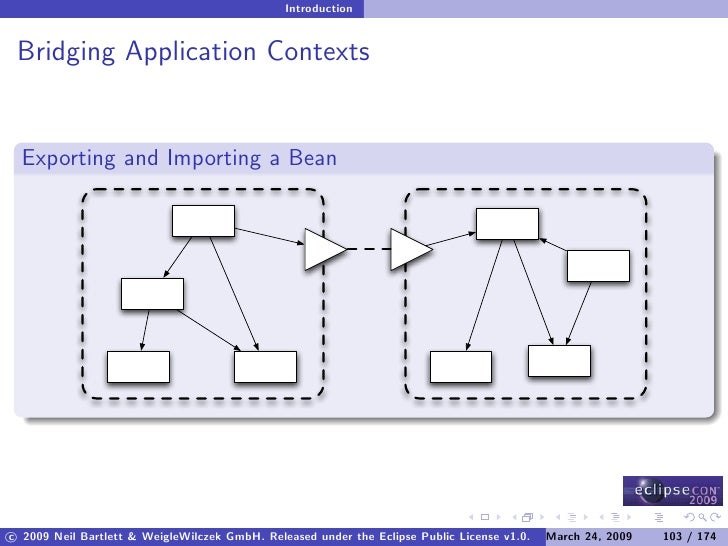 Introduction    Bridging Application Contexts     Exporting and Importing a Bean     c 2009 Neil Bartlett & WeigleWilczek ...