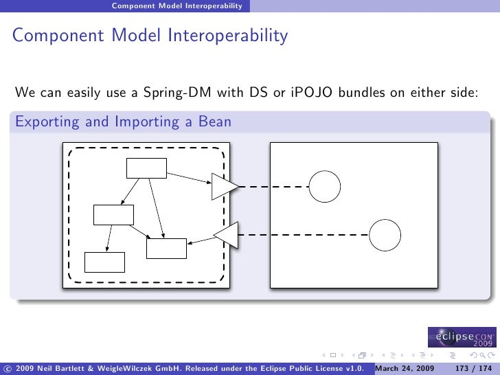 Component Oriented Development in OSGi with Declarative Services, Spring Dynamic Modules and Apache iPOJO