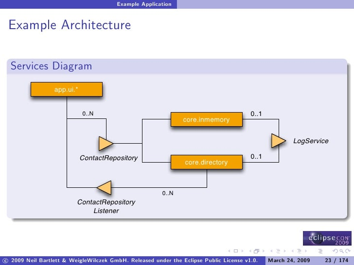 Example Application    Example Architecture    Services Diagram                  app.ui.*                                 ...