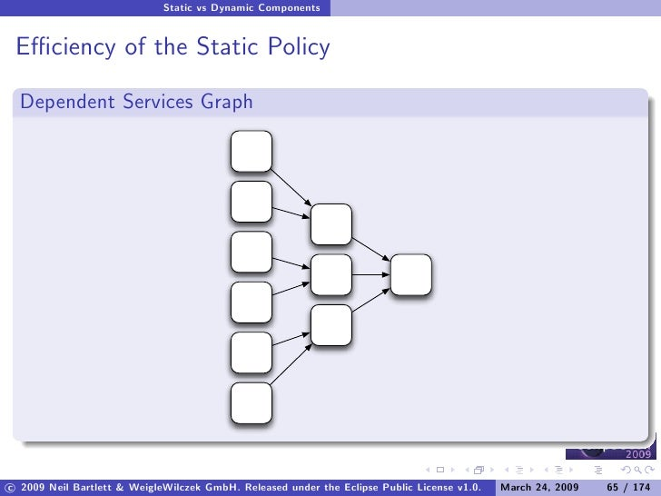 Static vs Dynamic Components    Efficiency of the Static Policy    Dependent Services Graph     c 2009 Neil Bartlett & Weigl...