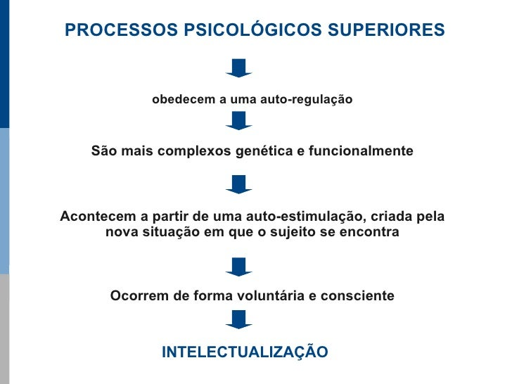 PROCESSOS PSICOLÓGICOS SUPERIORES                obedecem a uma auto-regulação        São mais complexos genética e funcio...