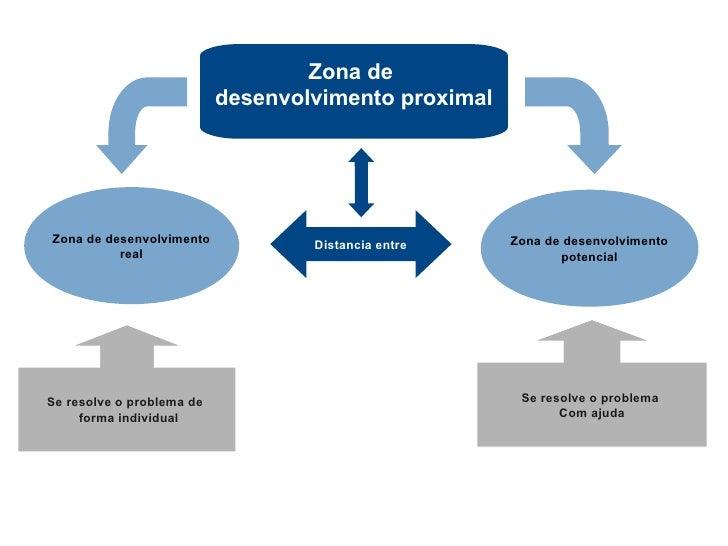 Zona de                            desenvolvimento proximal     Zona de desenvolvimento            Distancia entre    Zona...