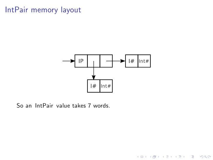 IntPair memory layout                              IP             I# Int#                                  I# Int#      So...