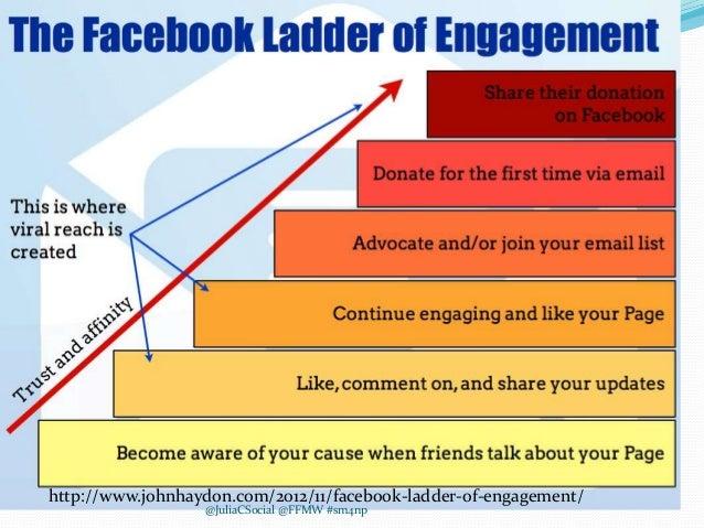 http://www.johnhaydon.com/2012/11/facebook-ladder-of-engagement/ @JuliaCSocial @FFMW #sm4np