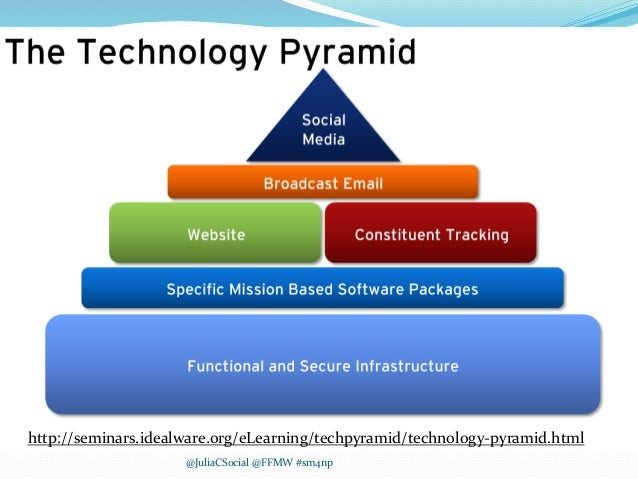 Don't Put the Cart Before the Horse  http://seminars.idealware.org/eLearning/techpyramid/technology- pyramid.html http://...