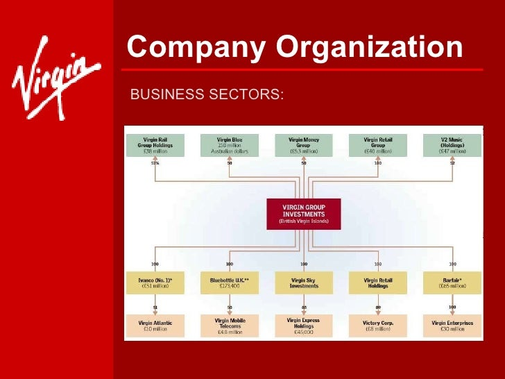 organizational structure of virgin blue (bloomberg) -- virgin australia holdings ltd is known for offering  and virgin  atlantic airways, as well as the space tourism company virgin galactic  the  term of the renewed contract or give details of its fee structure.
