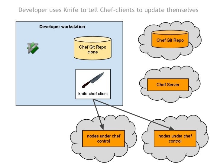 What Is Chef And How We Use It At Tripsta