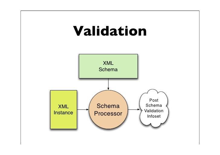 Xml schema patterns for databinding xml schema 3 ccuart Choice Image