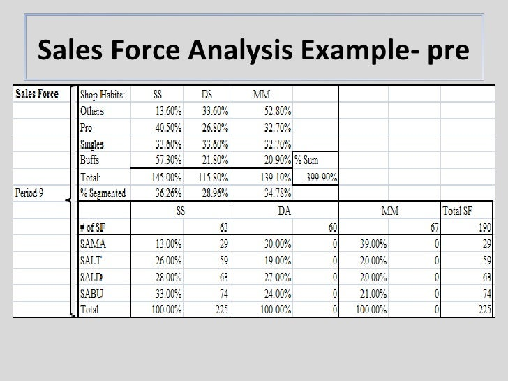 markstrat simulation report analysis Markstrat final report mktg 490 mw 12pm professor conor henderson our company, r, ended the juliet markstrat simulation in second place with a stock price index of 2,509 in contrast to all of our competitors, we managed to increase our spi each round.