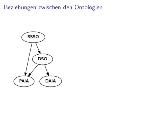 Links   Document Service Ontology (DSO)              http://gbv.github.com/dso/dso.html   Simple Service Status Ontology (...