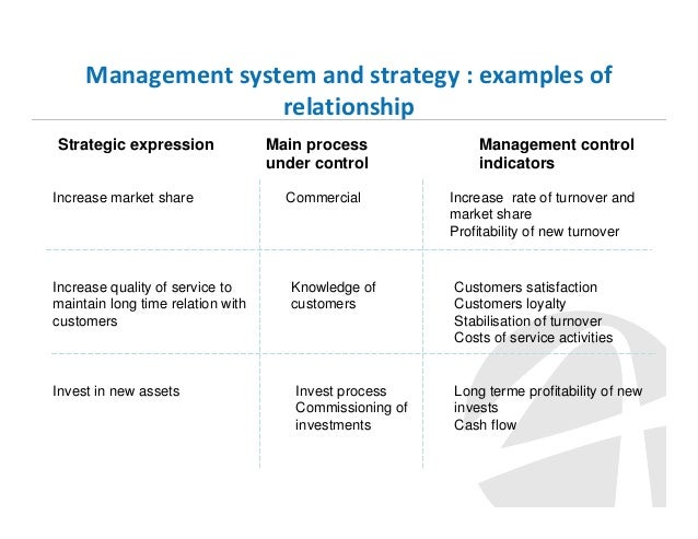 strategic control systems Strategic implementation by she has developed the format and the user interface for the award-winning onstrategy on-line strategic management system.