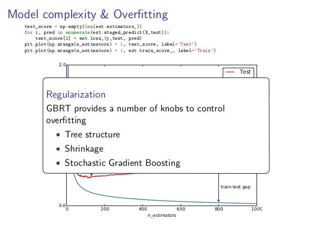 Gradient Boosted Regression Trees in scikit-learn