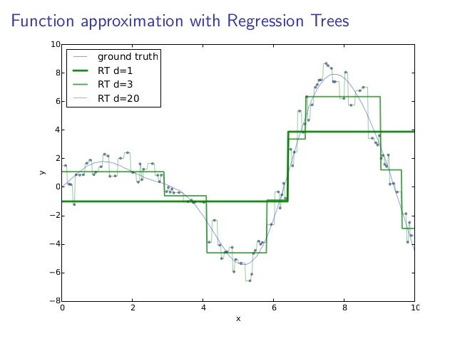 Scikit learn decision tree categorical perception