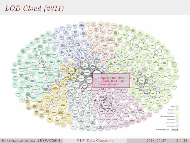 NLP Data Cleansing Based on Linguistic Ontology Constraints Slide 3
