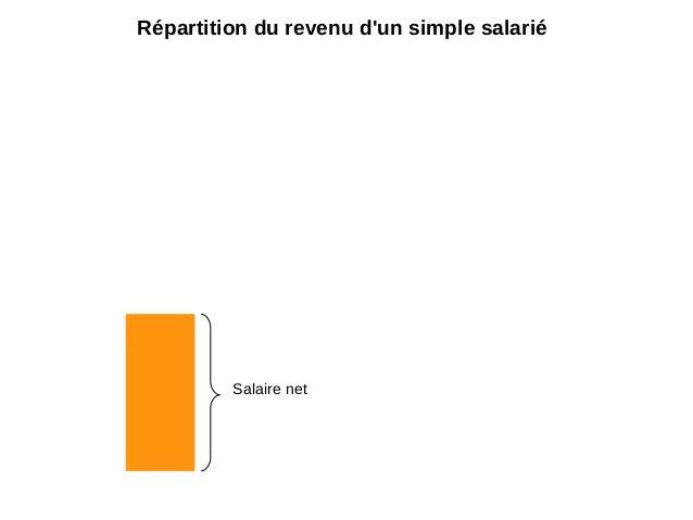 Salaire net Répartition du revenu d'un simple salarié