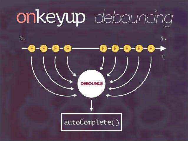 Tối ưu với Debounce? | Coders Tokyo - Cộng đồng học lập trình miễn phí