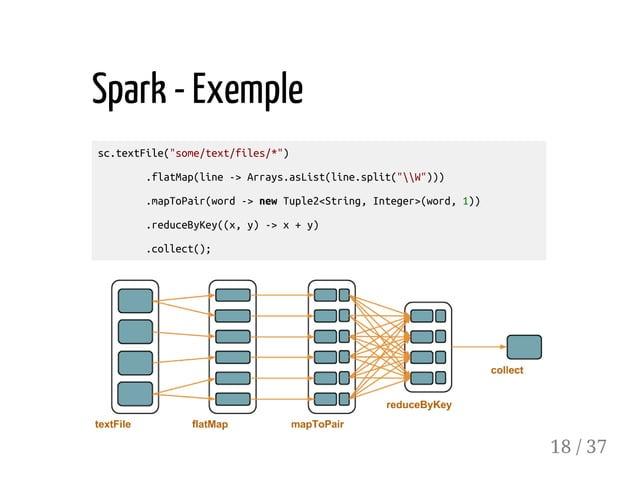 "Spark - Exemple sc.textFile(""some/text/files/*"") .flatMap(line->Arrays.asList(line.split(""W""))) .mapToPair(word->newTuple2..."
