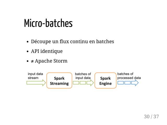 Micro-batches Découpe un flux continu en batches API identique ≠ Apache Storm 30 / 37
