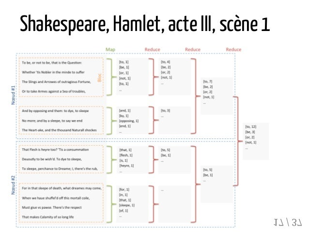 Shakespeare, Hamlet, acteIII, scène1 17 / 37