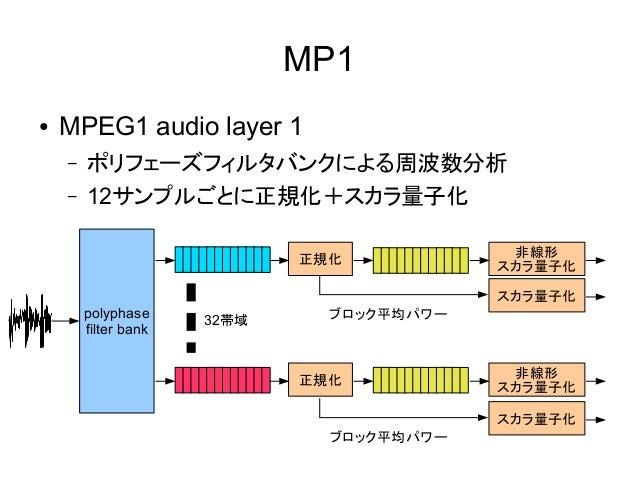 高効率音声符号化―MP3詳解―