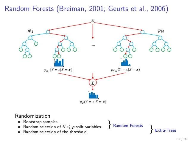 Random Forests (Breiman, 2001; Geurts et al., 2006) 𝒙 𝑝 𝜑1 (𝑌 = 𝑐|𝑋 = 𝒙) 𝜑1 𝜑 𝑀 … 𝑝 𝜑 𝑚 (𝑌 = 𝑐|𝑋 = 𝒙) ∑ 𝑝 𝜓(𝑌 = 𝑐|𝑋 = 𝒙) R...