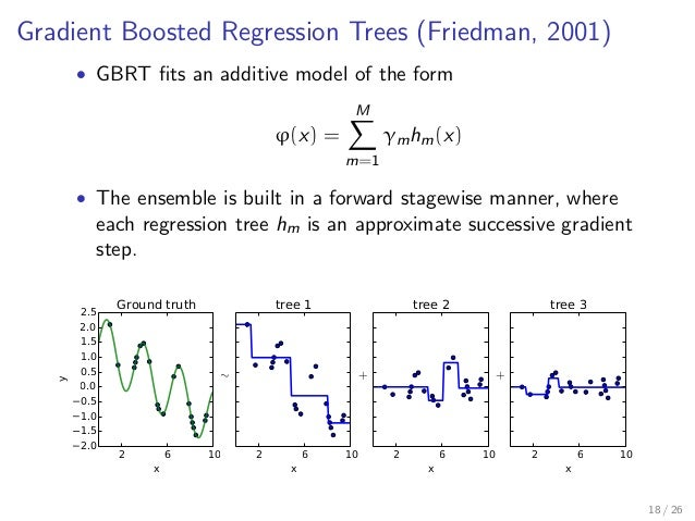 Gradient Boosted Regression Trees (Friedman, 2001) • GBRT fits an additive model of the form ϕ(x) = M m=1 γmhm(x) • The ens...