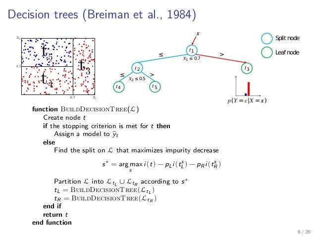 Decision trees (Breiman et al., 1984) 0.7 0.5 X1 X2 t5 t3 t4 𝑡2 𝑋1 ≤ 0.7 𝑡1 𝑡3 𝑡4 𝑡5 𝒙 𝑝(𝑌 = 𝑐|𝑋 = 𝒙) Split node Leaf node...