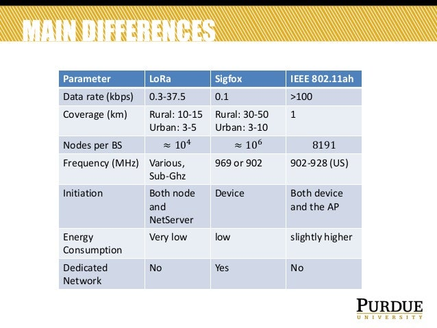 An Overview of LoRA, Sigfox, and IEEE 802 11ah
