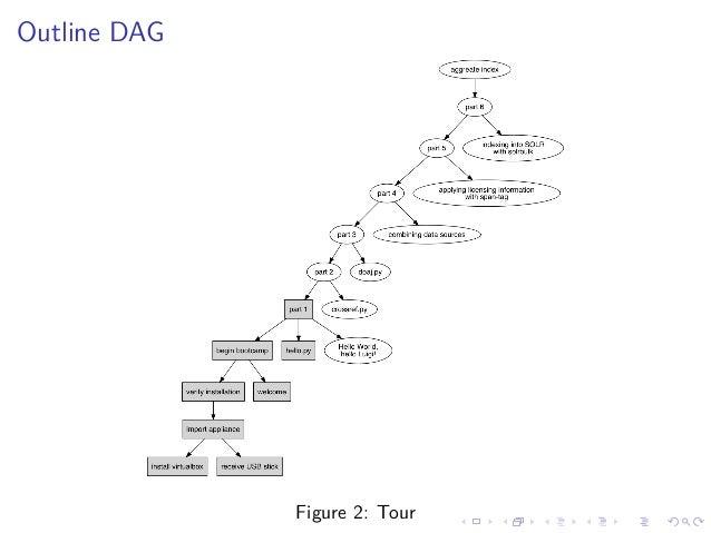 Outline DAG Figure 2: Tour