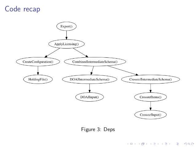 Code recap Figure 3: Deps
