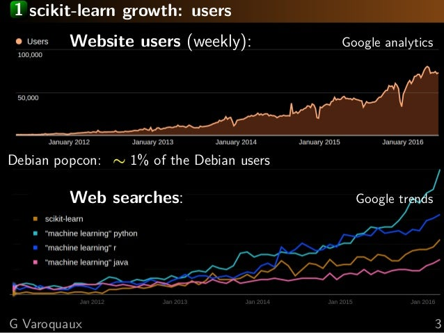 1 scikit-learn growth: users Website users (weekly): Google analytics Debian popcon: ∼ 1% of the Debian users Web searches...