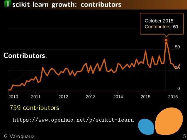 1 scikit-learn growth: contributors Contributors: 759 contributors https://www.openhub.net/p/scikit-learn G Varoquaux 5