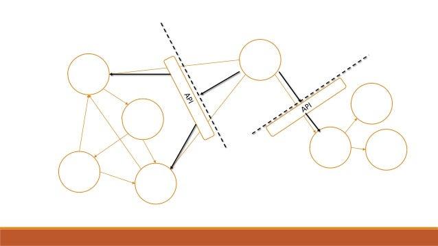 技術異質性; 彈性; 擴展性; 容易部署; 最佳可替換性; 組合性; 參考架構: StackOverflow (2016)
