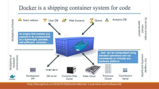工業化的規模經濟 搭配 DevOps, CI / CD, 實現標準化, 快速的軟體生產流程 搭配 CI / CD, 與 Docker, 實現通用,標準化的快速佈署