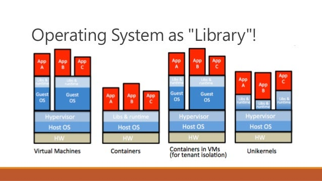 Orchestration (Docker Swarm or DC/OS, 管理 Linux / Windows Container) 同時服務多組客戶的佈署方式 (TBD, 2018) Reverse Proxy + Load Balance...
