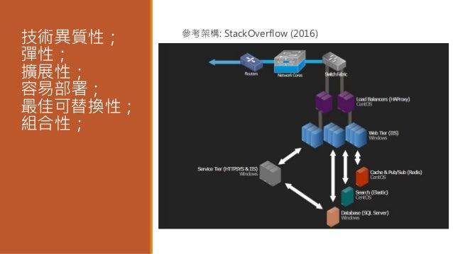 必要的 (轉移) 過程 – 切割服務的邊界 微服務的優勢來自更小的細粒度。  Share Codes (concepts)  Share Library (binaries)  Component (service process)  ...
