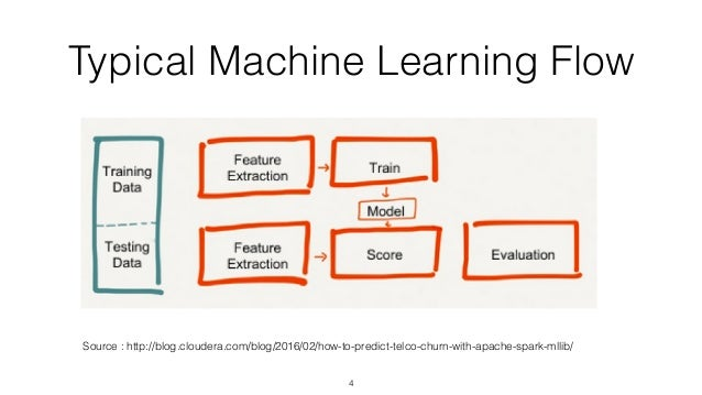 Deploying Machine Learning Models to Production