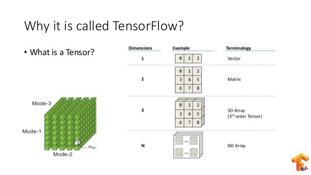 Explore and have fun with TensorFlow: An introductory to