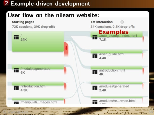 2 Example-driven development The 3-liner as the new cool Teaching others Teaching yourself Write examples that solve end p...