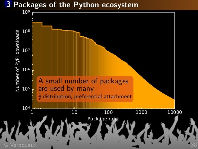 3 Packages of the Python ecosystem 1 10 100 1000 10000 Package rank 104 105 106 107 108 109 NumberofPyPIdownloads A small ...