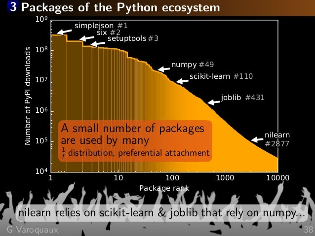 3 Packages of the Python ecosystem 1 10 100 1000 10000 Package rank 104 105 106 107 108 109 NumberofPyPIdownloads numpy#49...
