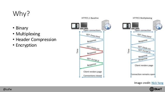 HTTP/2 and SAP Fiori Slide 3
