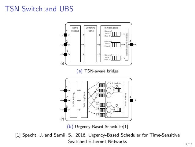 Fault-tolerant topology and routing synthesis for IEEE time