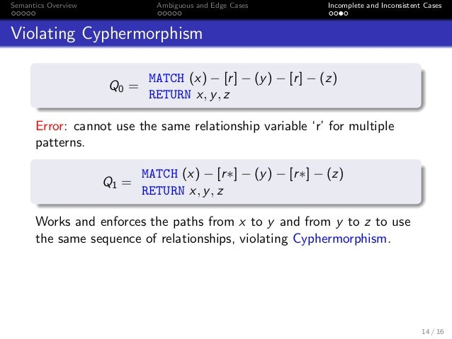 Formal Specification of Cypher