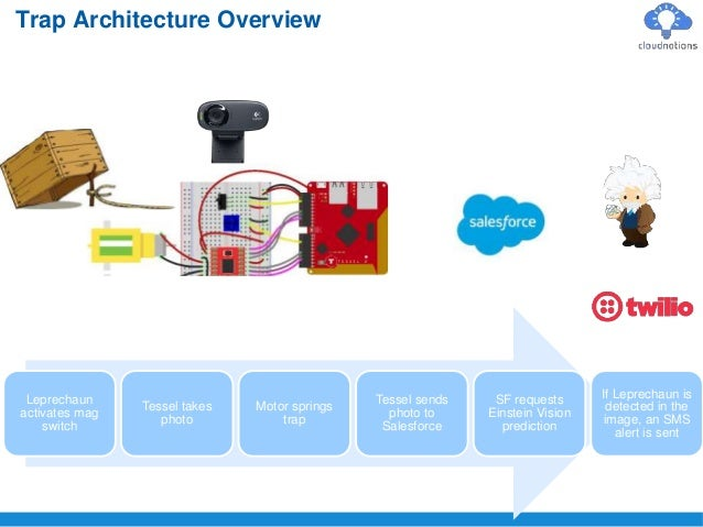 Trap Architecture Overview Leprechaun activates mag switch Tessel takes photo Motor springs trap Tessel sends photo to Sal...