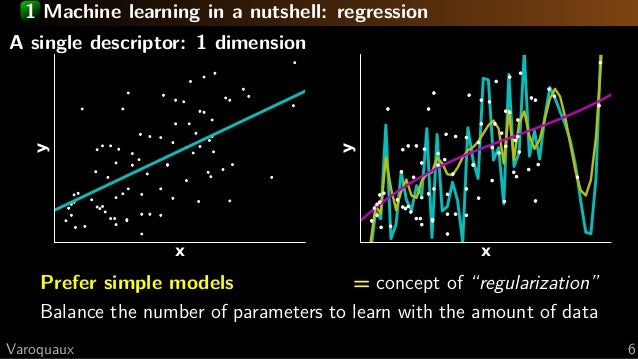 A tutorial on Machine Learning, with illustrations for MR