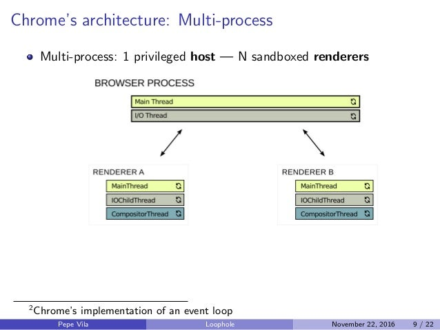 Chrome's architecture: Multi-process Multi-process: 1 privileged host — N sandboxed renderers 2 Chrome's implementation of...