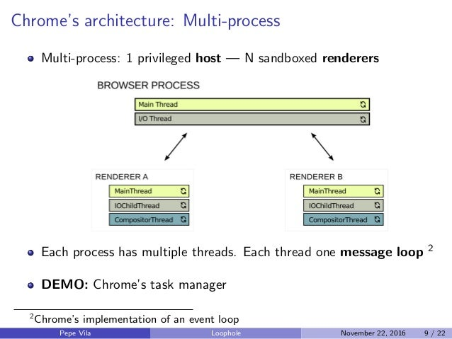 Chrome's architecture: Multi-process Multi-process: 1 privileged host — N sandboxed renderers Each process has multiple th...